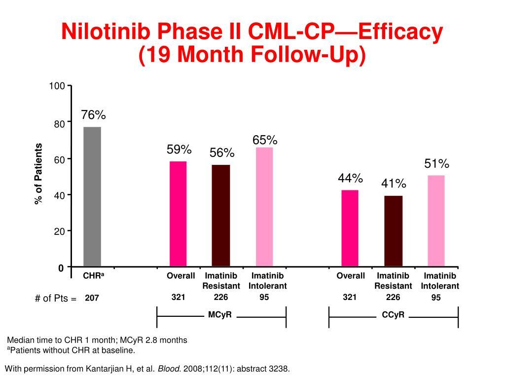 Nilotinib Phase II CML-CP—Efficacy