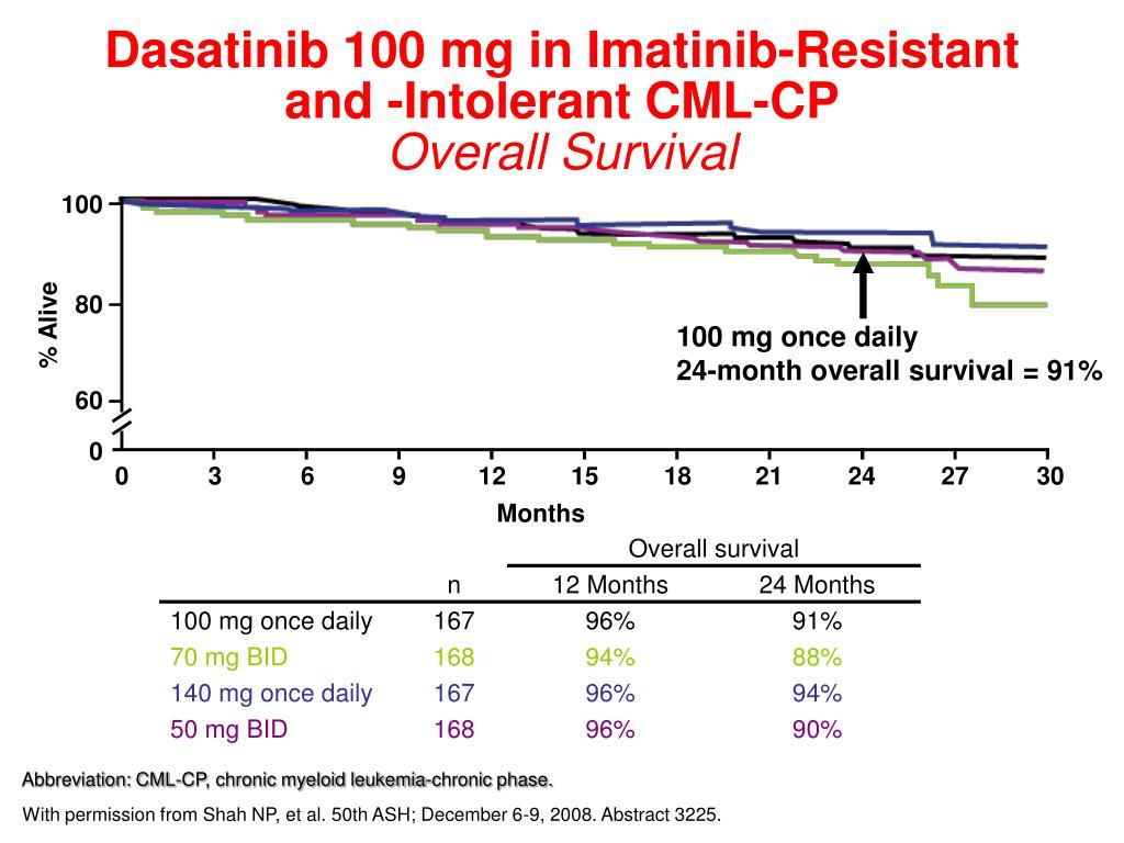 Dasatinib 100 mg in Imatinib-Resistant