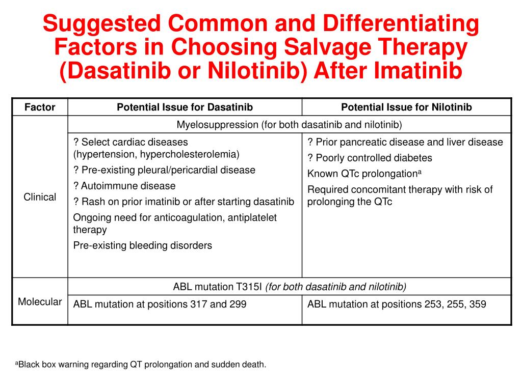 Suggested Common and Differentiating Factors in Choosing Salvage Therapy (Dasatinib or Nilotinib) After Imatinib