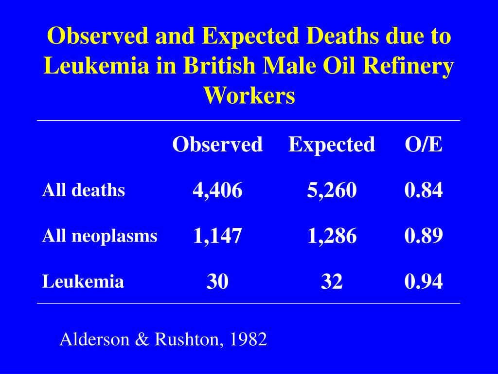 Observed and Expected Deaths due to Leukemia in British Male Oil Refinery Workers