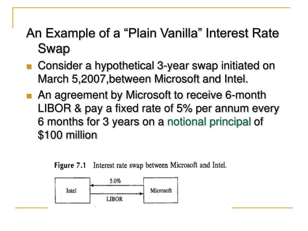 """An Example of a """"Plain Vanilla"""" Interest Rate Swap"""