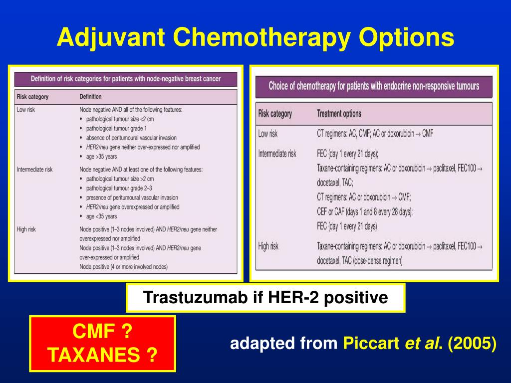 Adjuvant Chemotherapy Options