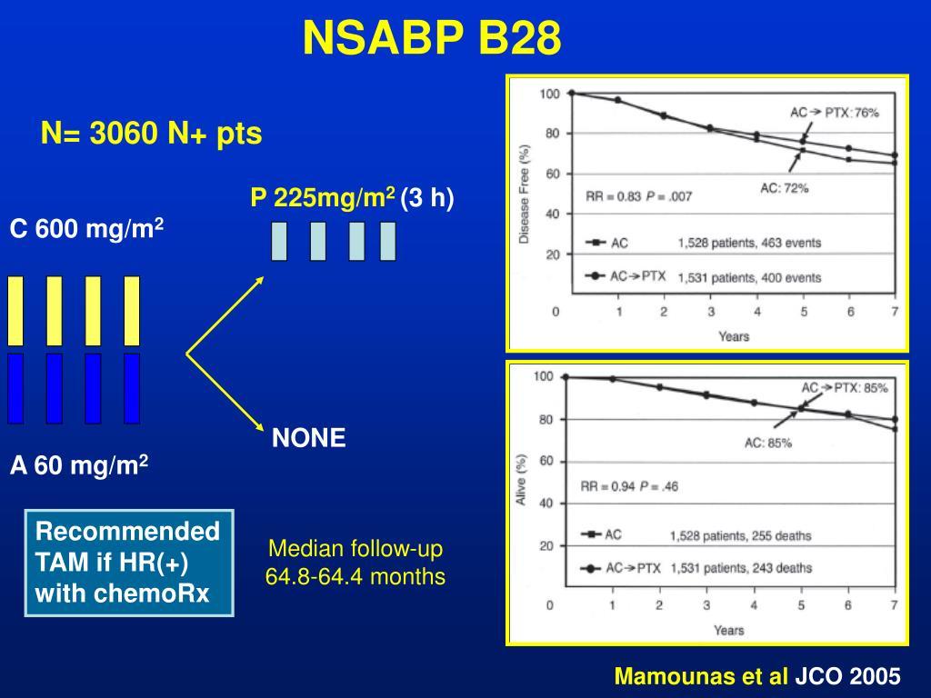 NSABP B28
