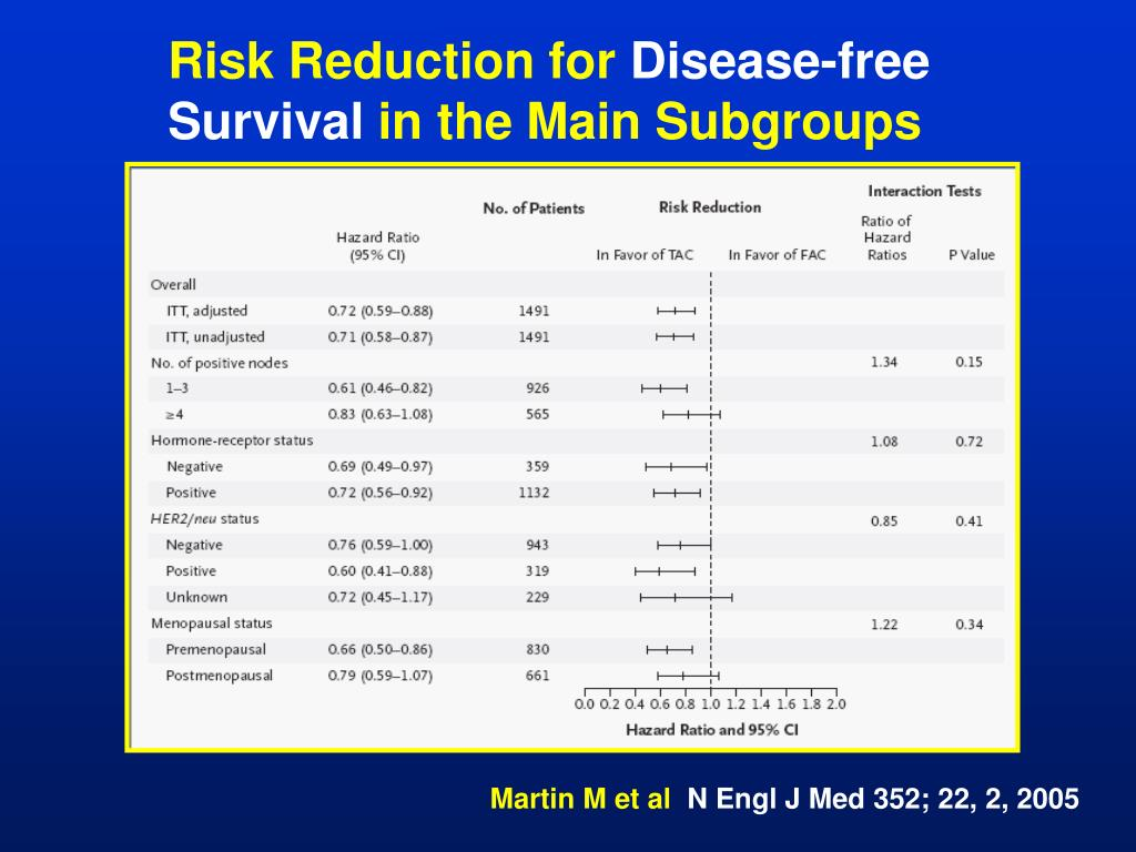 Risk Reduction for