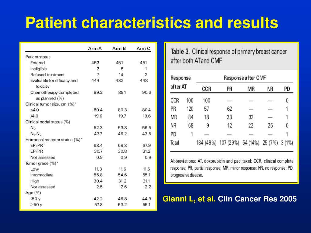Patient characteristics and results