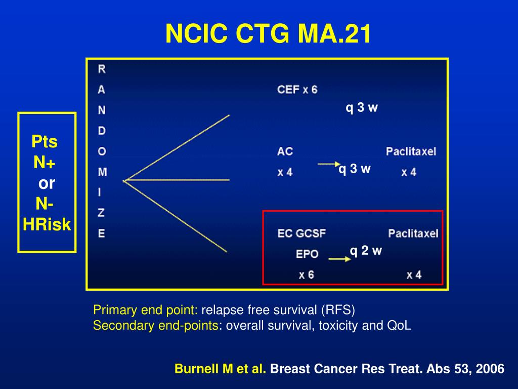NCIC CTG MA.21