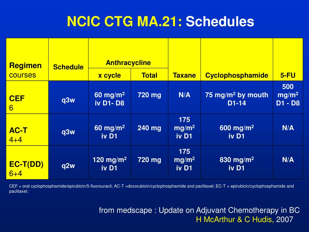 NCIC CTG MA.21: