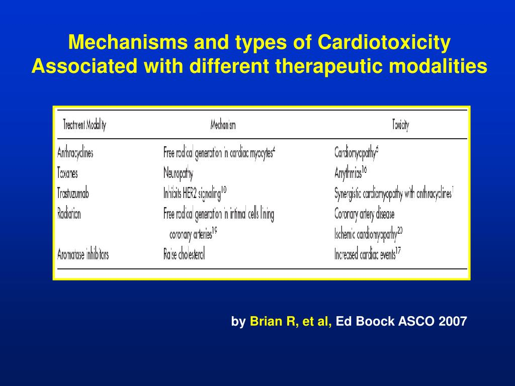 Mechanisms and types of Cardiotoxicity Associated with different therapeutic modalities