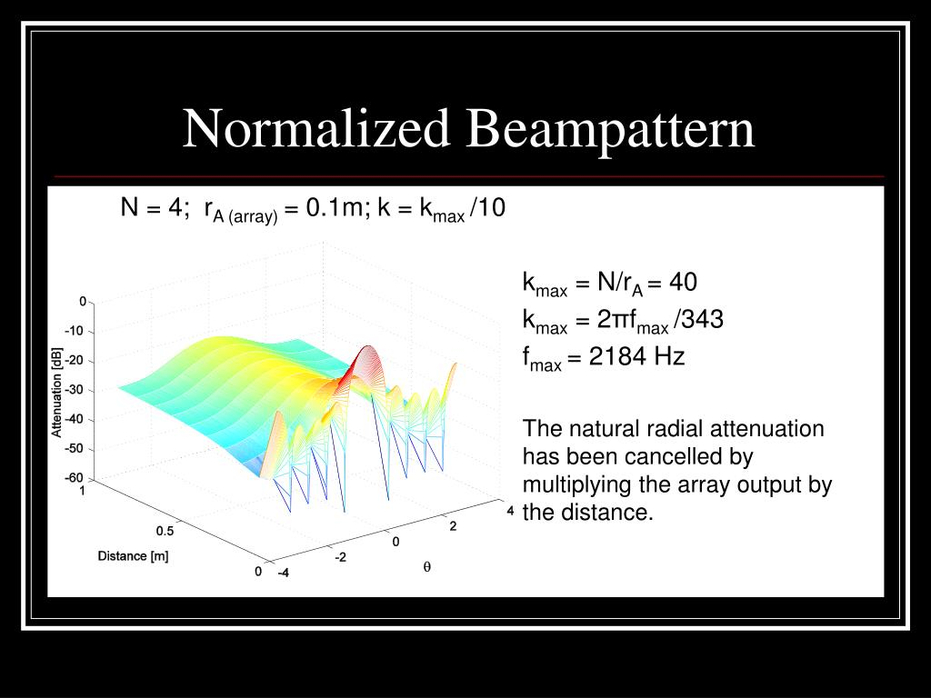 Normalized Beampattern