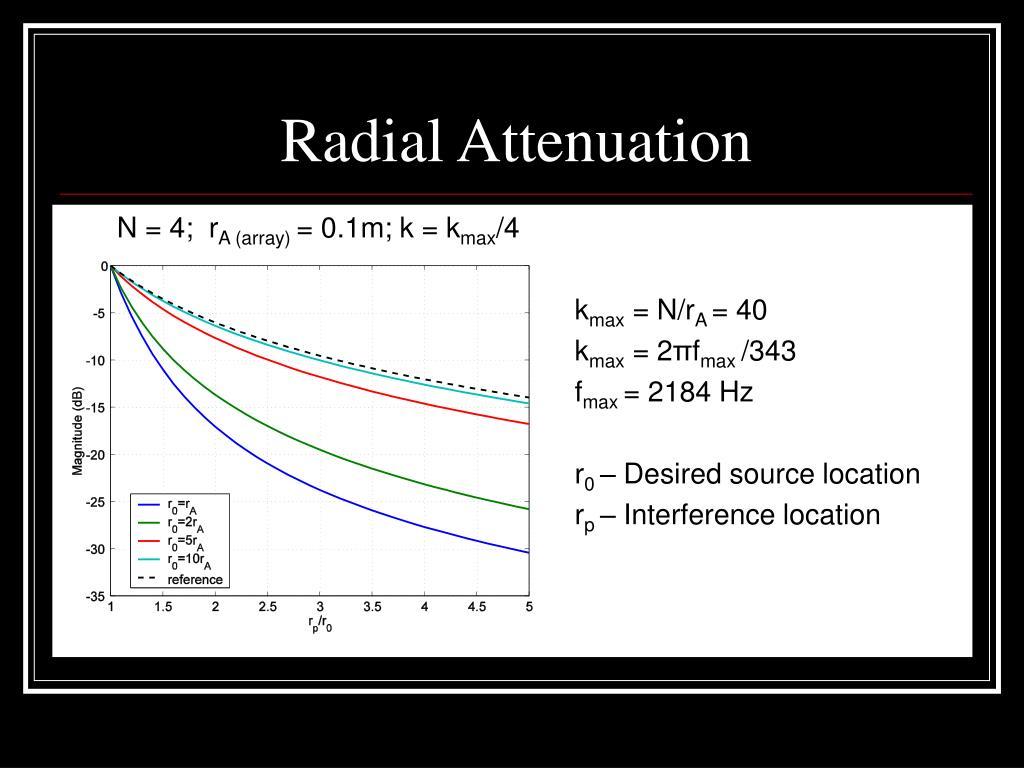 Radial Attenuation