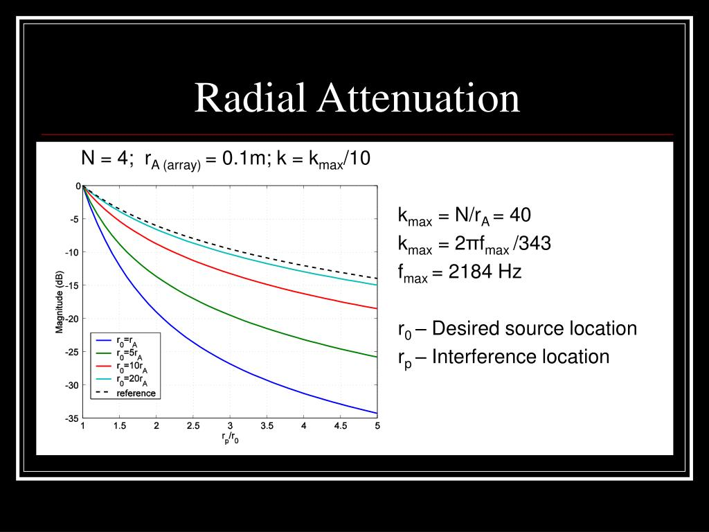 Radial Attenuation