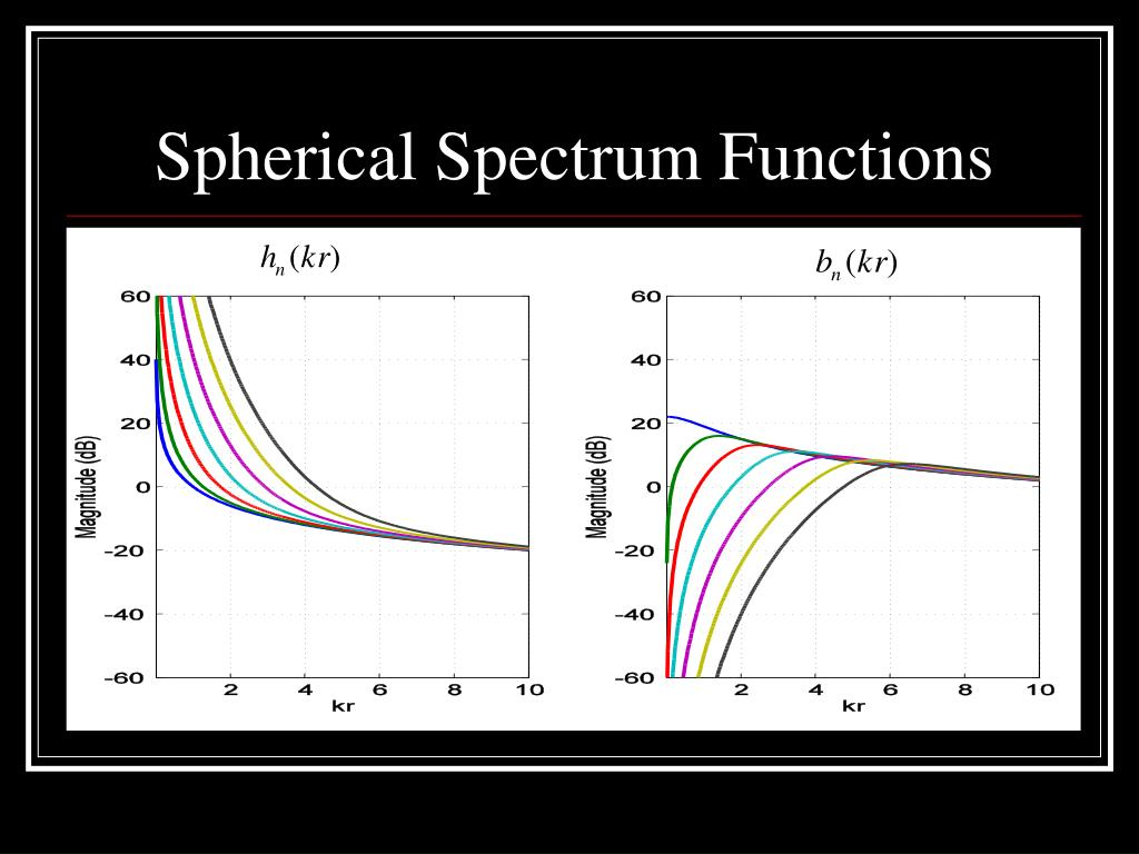 Spherical Spectrum Functions