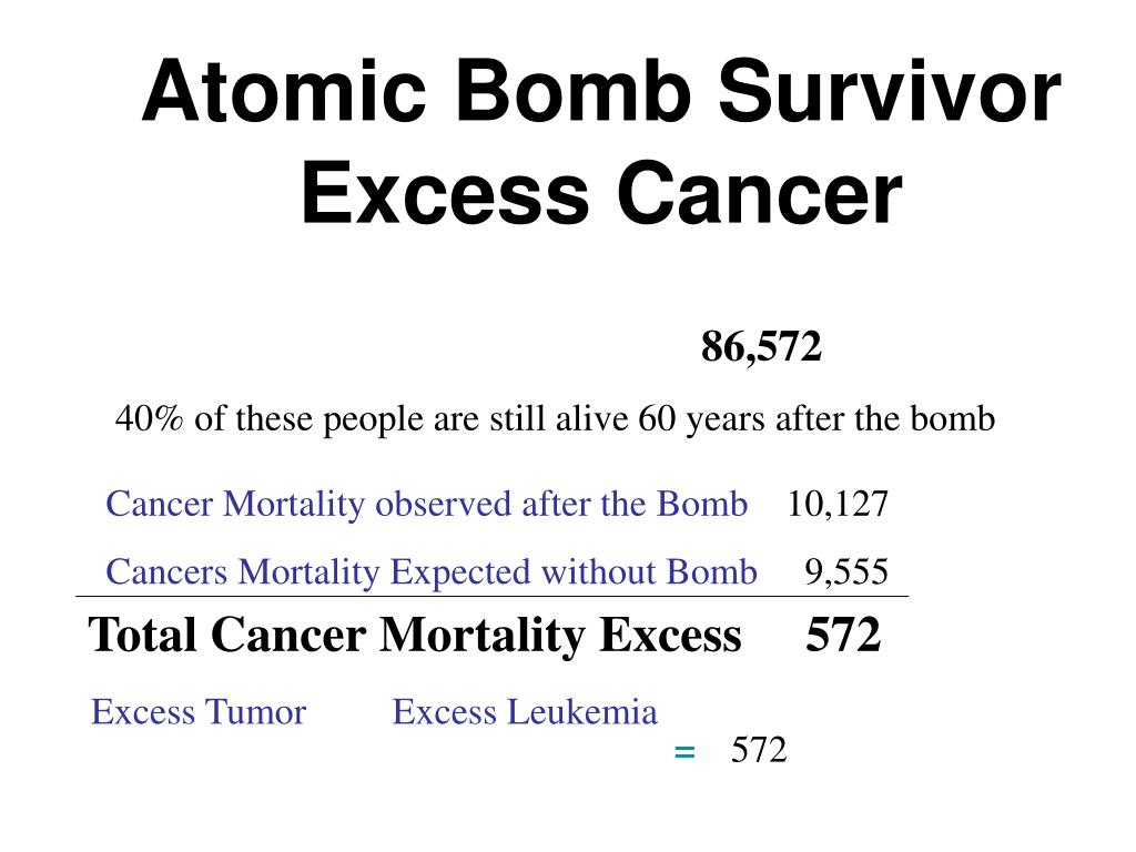 Atomic Bomb Survivor Excess Cancer
