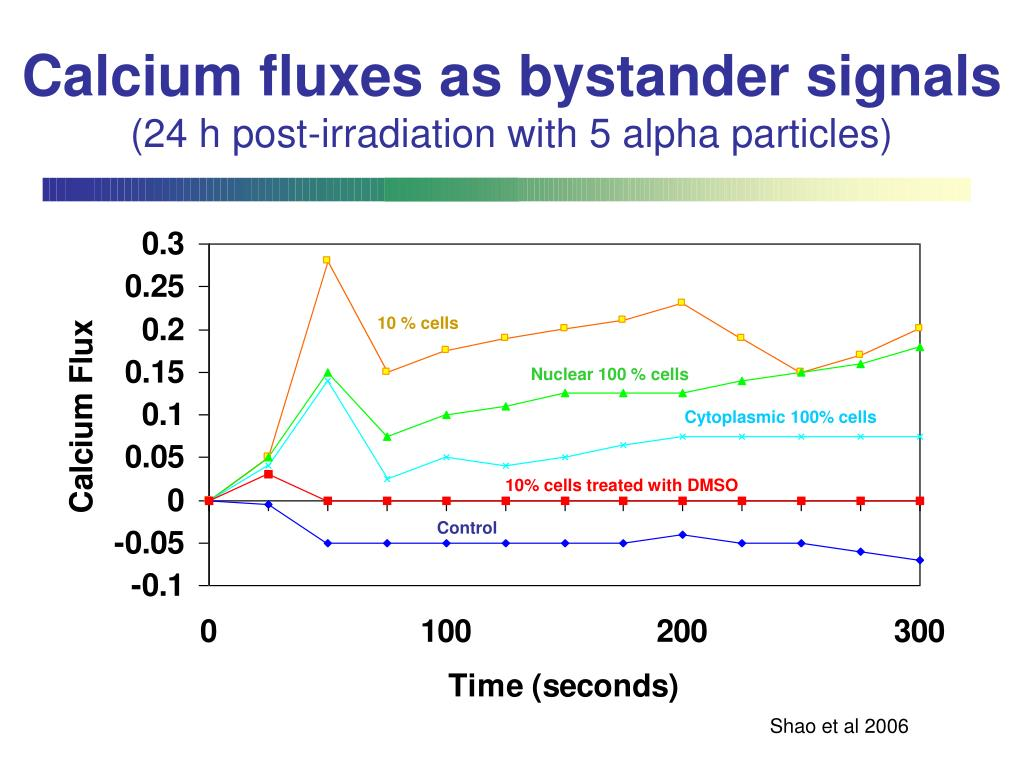 Calcium fluxes as bystander signals