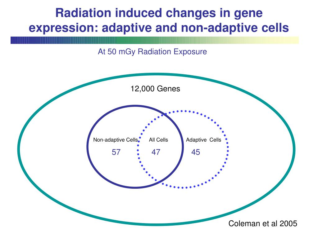 Radiation induced changes in gene expression: adaptive and non-adaptive cells