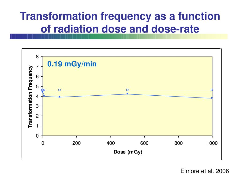 Transformation frequency as a function of radiation dose and dose-rate