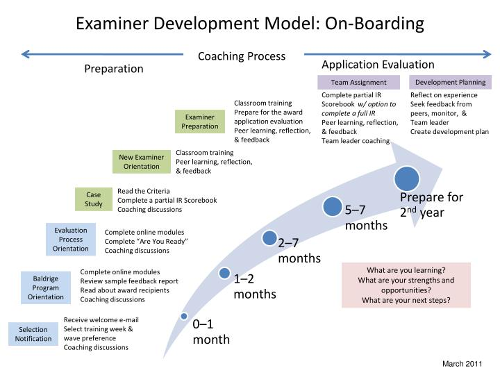 Examiner development model on boarding