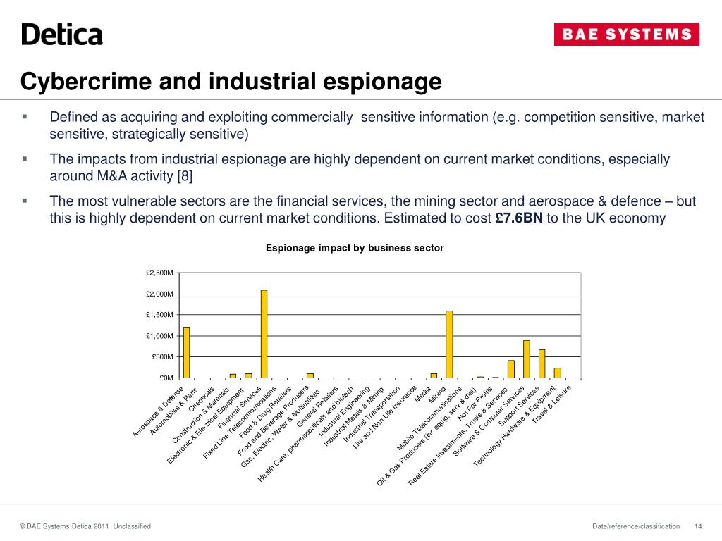 Cybercrime and industrial espionage