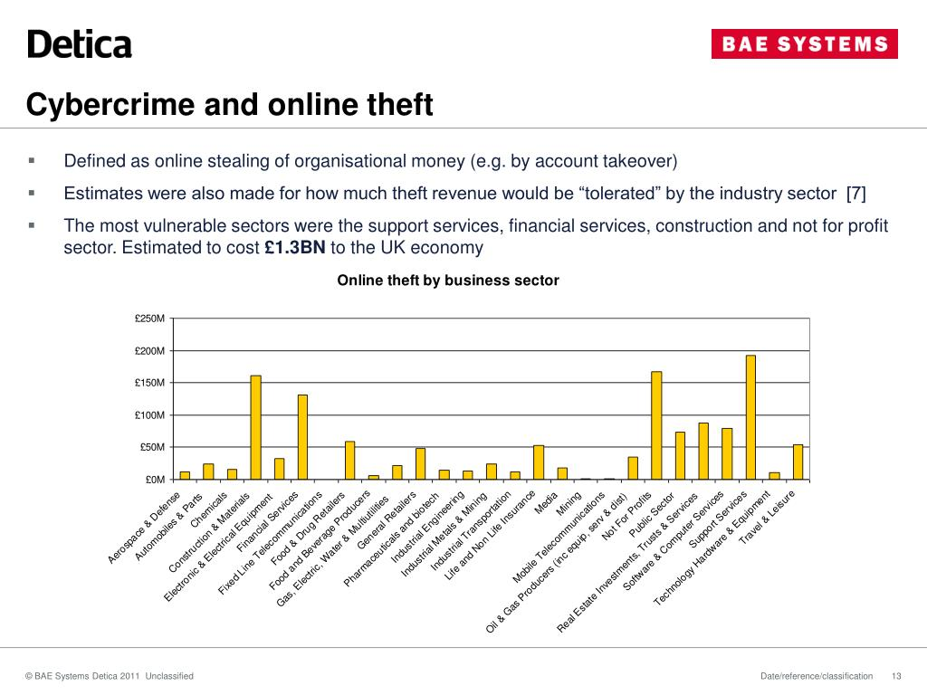 Cybercrime and online theft