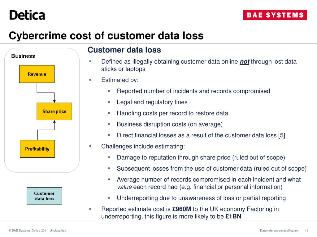 Cybercrime cost of customer data loss