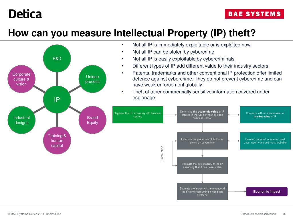 How can you measure Intellectual Property (IP) theft?