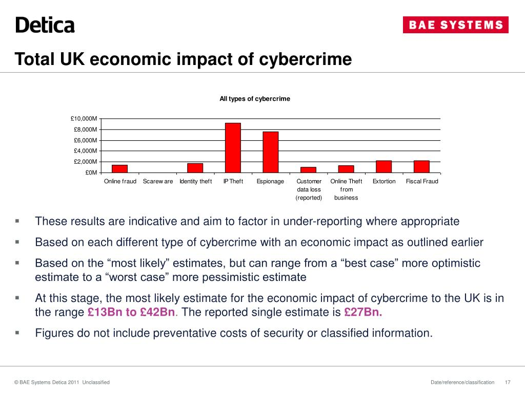 Total UK economic impact of cybercrime