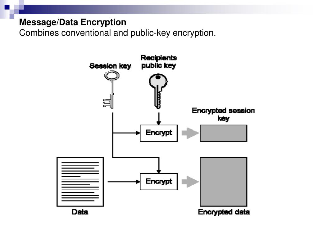 Message/Data Encryption
