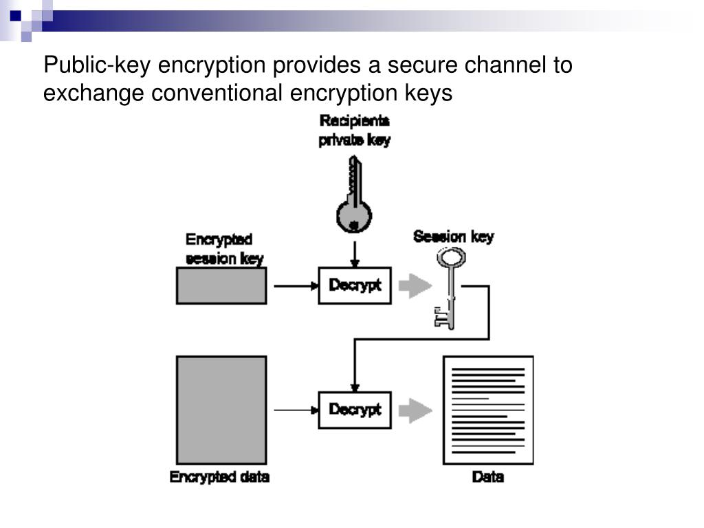 Public-key encryption provides a secure channel to exchange conventional encryption keys