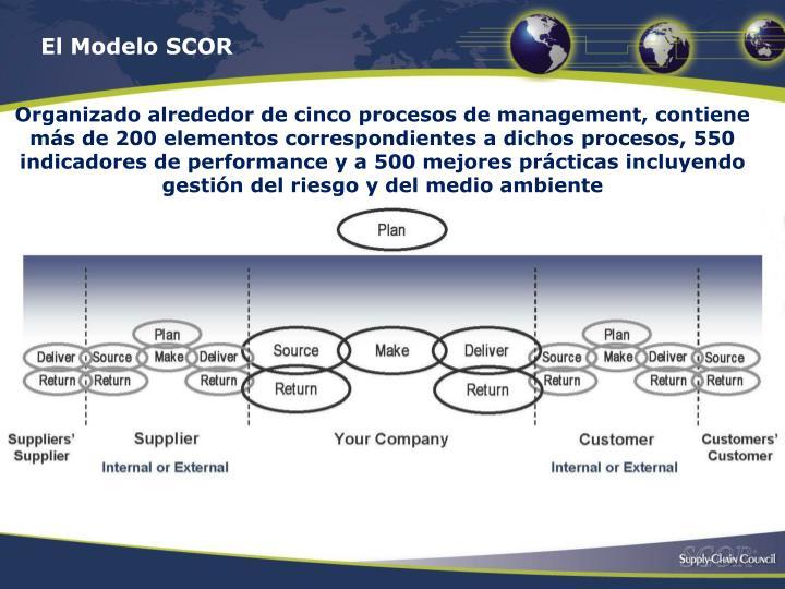 El Modelo SCOR