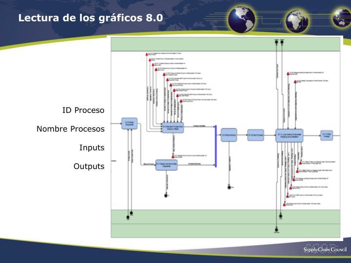 Lectura de los gráficos 8.0