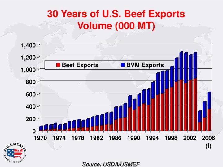 30 Years of U.S. Beef Exports