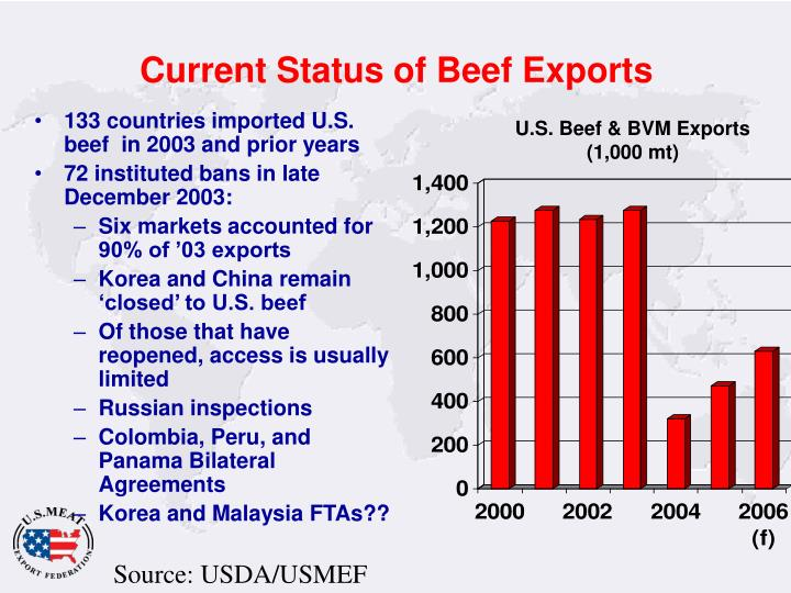 Current Status of Beef Exports