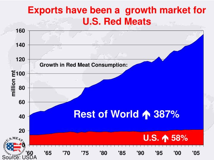 Exports have been a  growth market for U.S. Red Meats