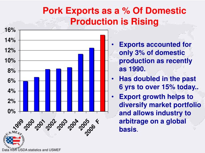 Pork Exports as a % Of Domestic Production is Rising