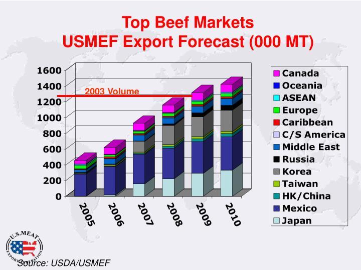 Top Beef Markets