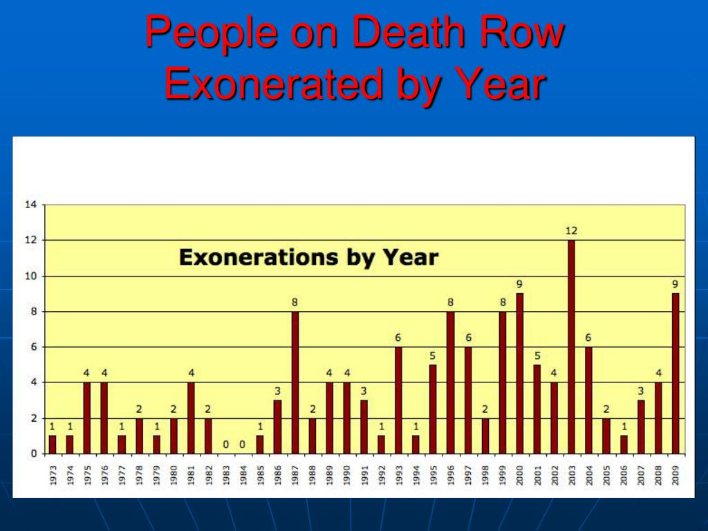 People on Death Row Exonerated by Year