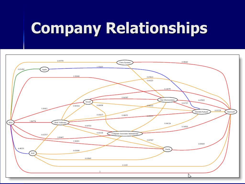 Company Relationships
