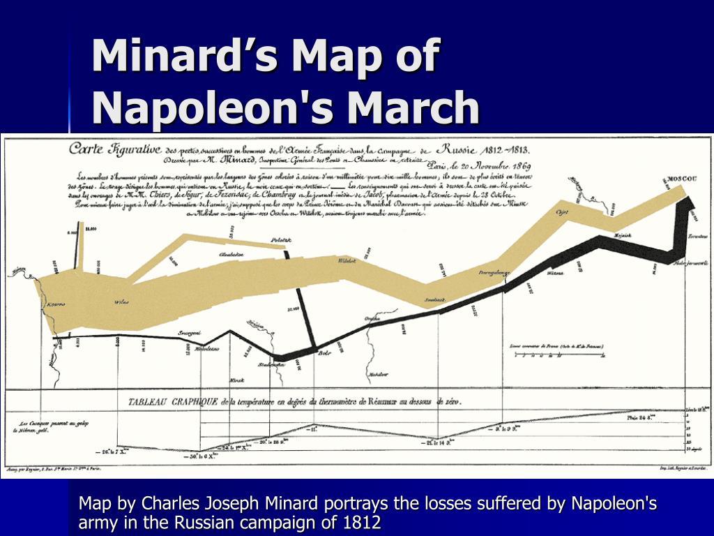 Minard's Map of Napoleon's March