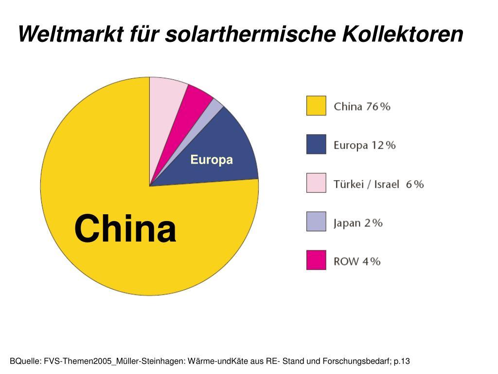 Weltmarkt für solarthermische Kollektoren