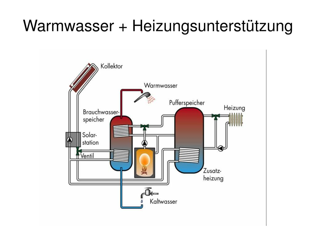Warmwasser + Heizungsunterstützung