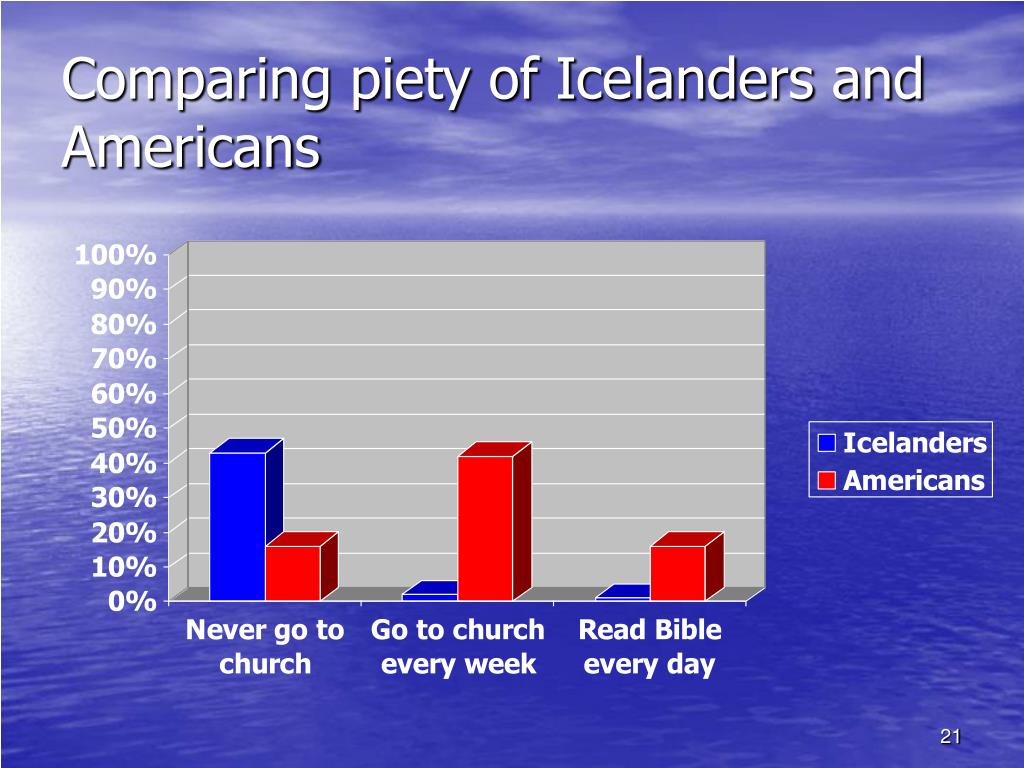 Comparing piety of Icelanders and Americans