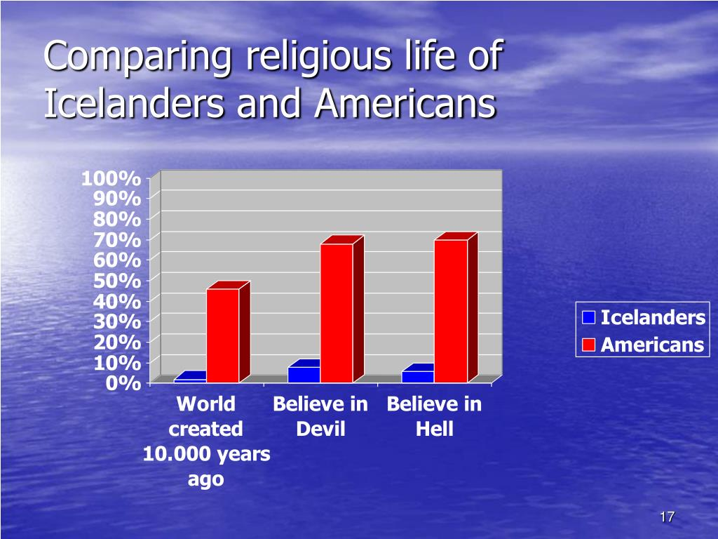 Comparing religious life of Icelanders and Americans