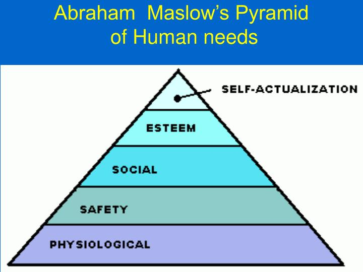 Abraham maslow s pyramid of human needs