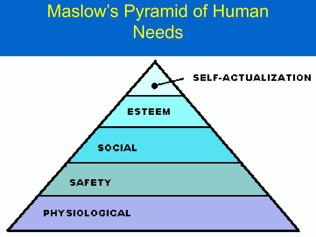 Maslow's Pyramid of Human Needs
