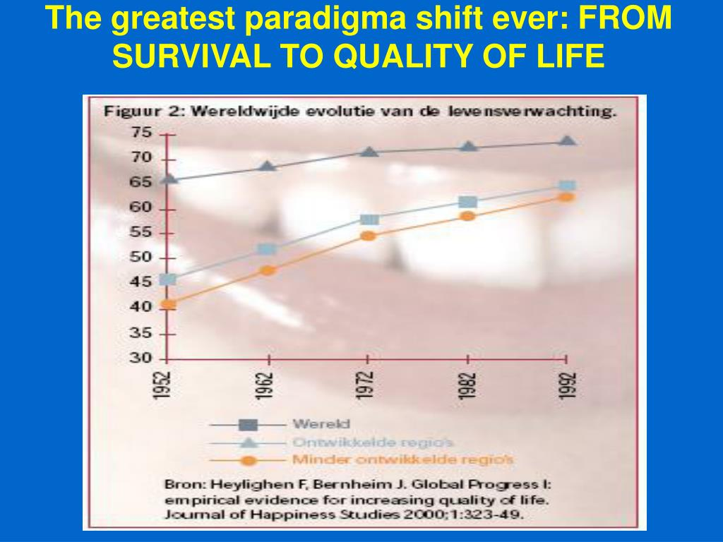 The greatest paradigma shift ever: FROM SURVIVAL TO QUALITY OF LIFE