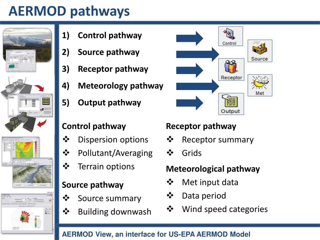 AERMOD pathways