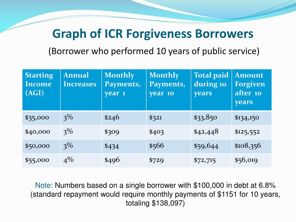Graph of ICR Forgiveness Borrowers