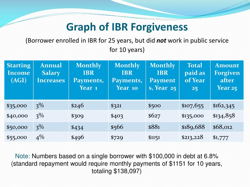 Graph of IBR Forgiveness