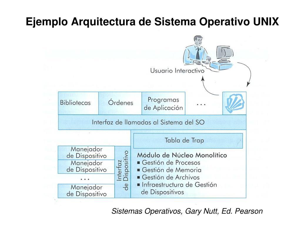 Ejemplo Arquitectura de Sistema Operativo UNIX