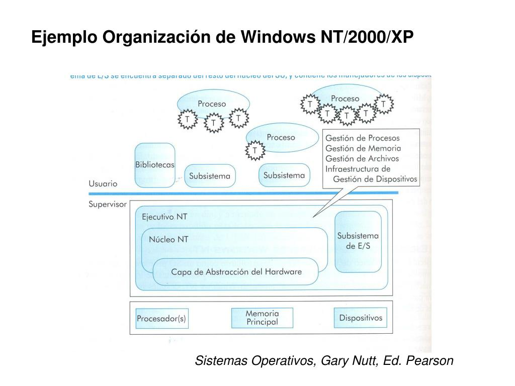 Ejemplo Organización de Windows NT/2000/XP